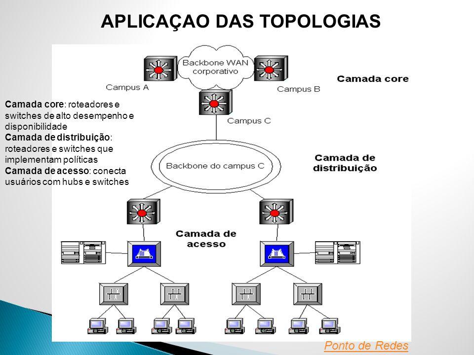 APLICAÇAO DAS TOPOLOGIAS