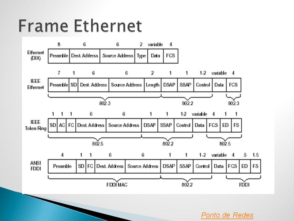 Frame Ethernet Ponto de Redes