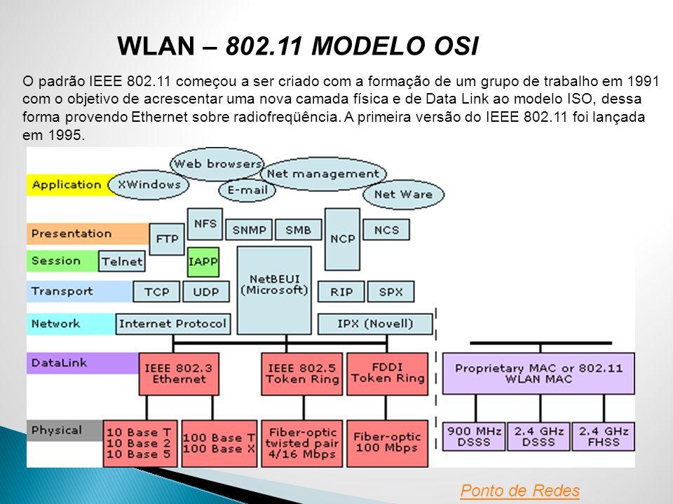 WLAN – 802.11 MODELO OSI Ponto de Redes