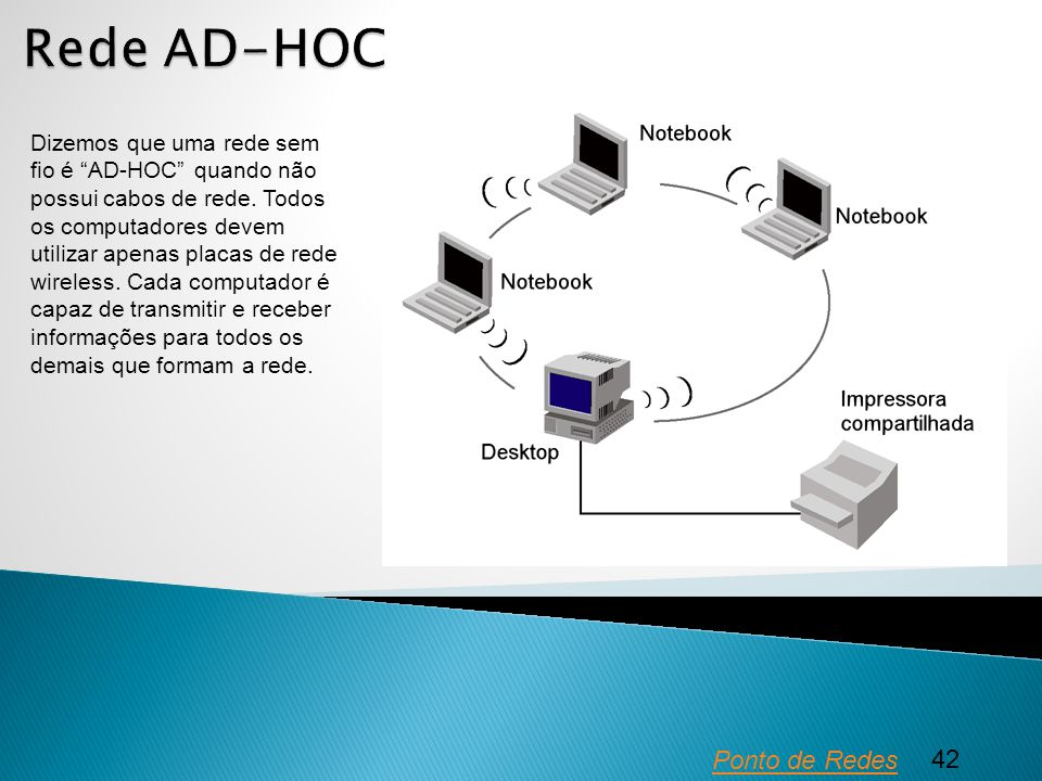 Rede AD-HOC Ponto de Redes 42