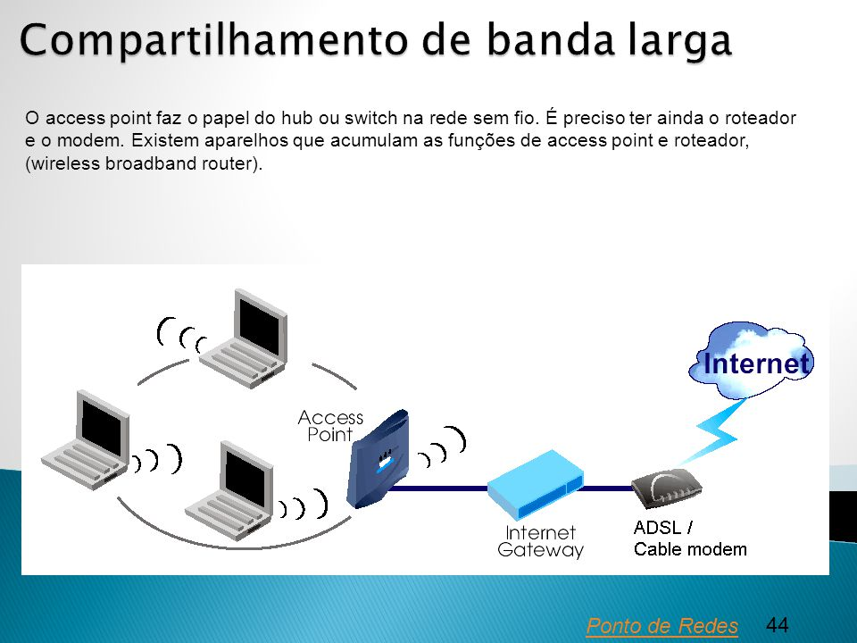 Compartilhamento de banda larga