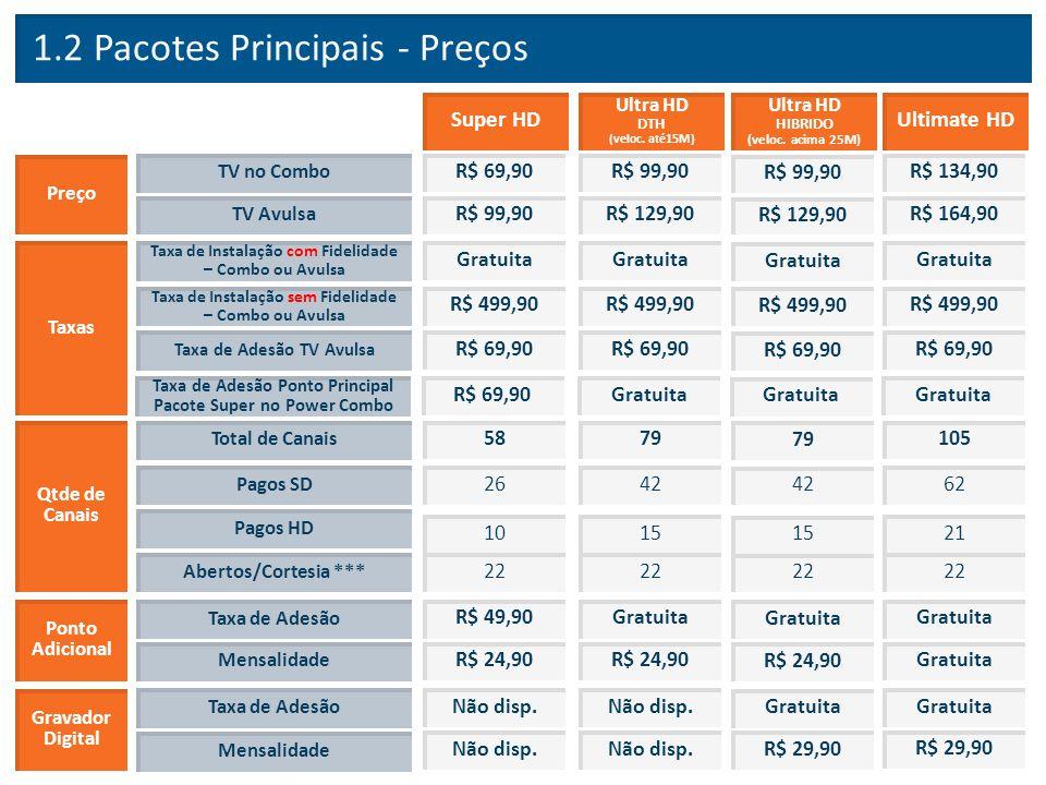 1.2 Pacotes Principais - Preços
