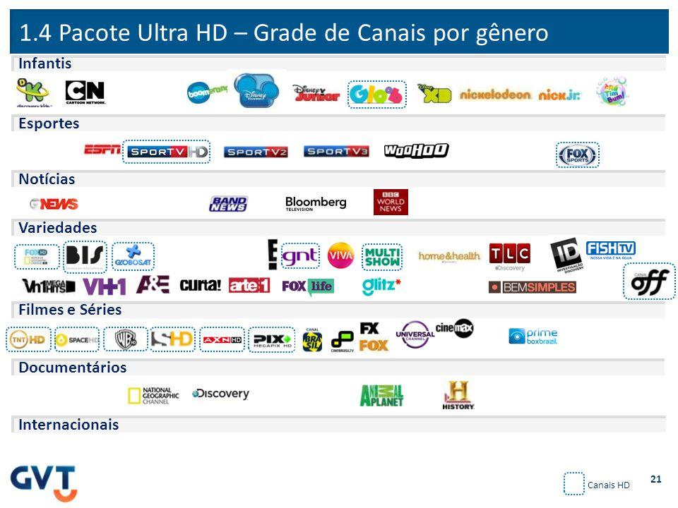 1.4 Pacote Ultra HD – Grade de Canais por gênero