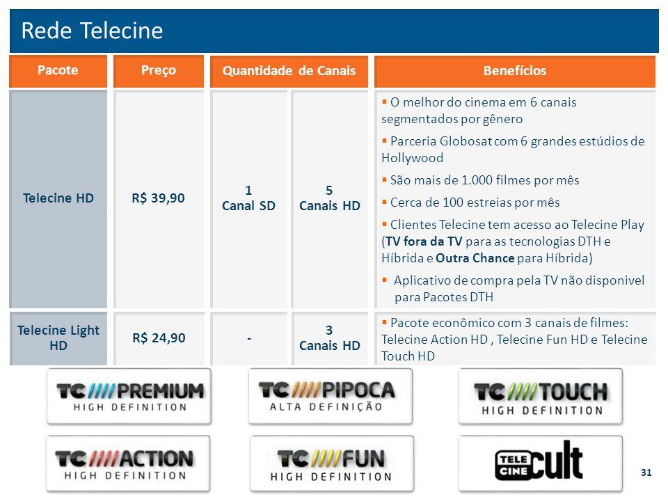 Rede Telecine Pacote Preço Quantidade de Canais Benefícios Telecine HD