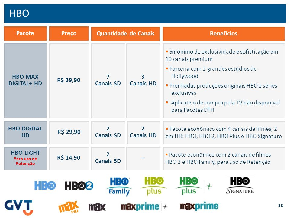 HBO Pacote Preço Quantidade de Canais Benefícios HBO MAX DIGITAL+ HD