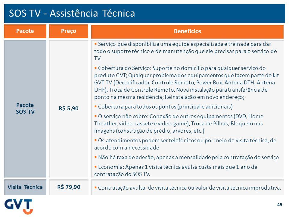 SOS TV - Assistência Técnica