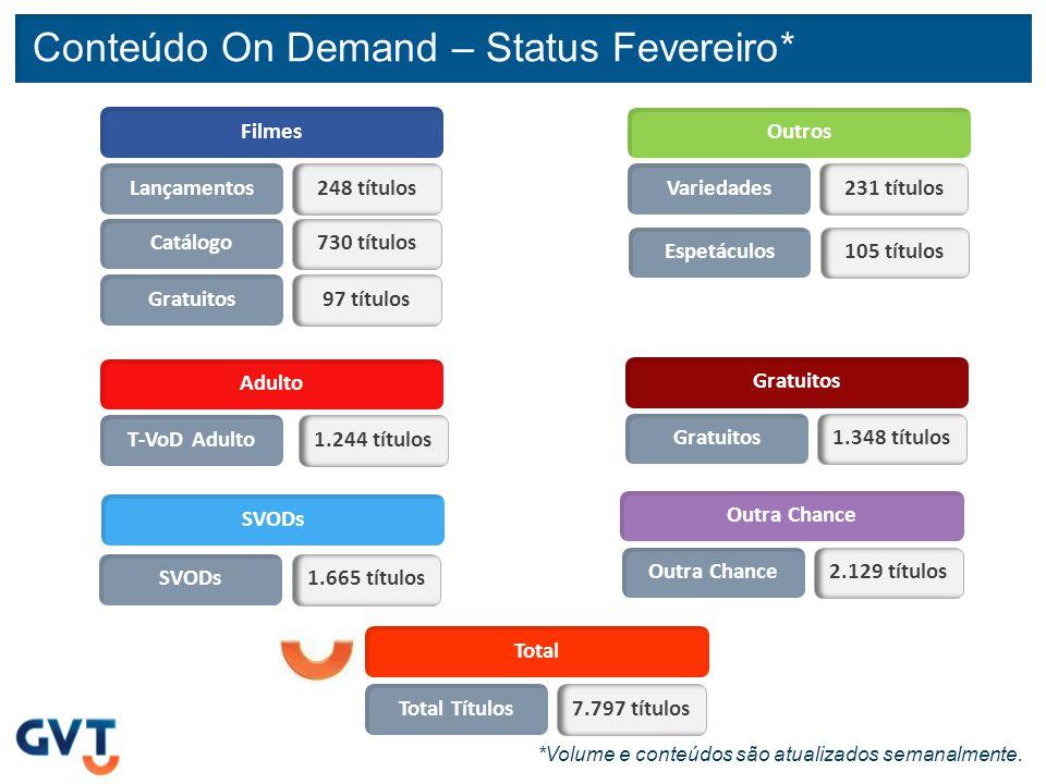 Conteúdo On Demand – Status Fevereiro*