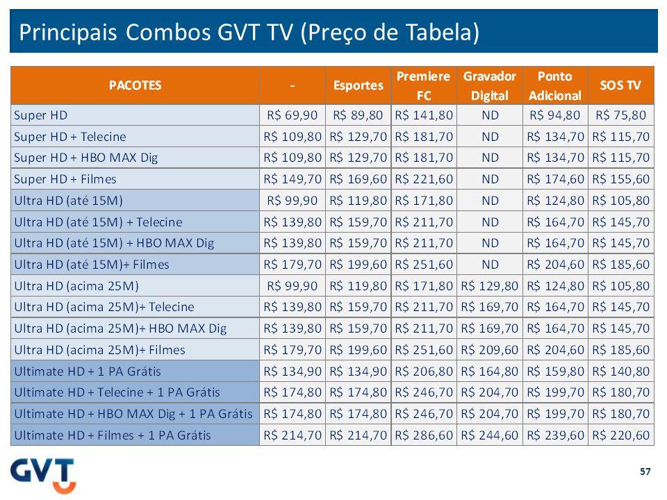 Principais Combos GVT TV (Preço de Tabela)