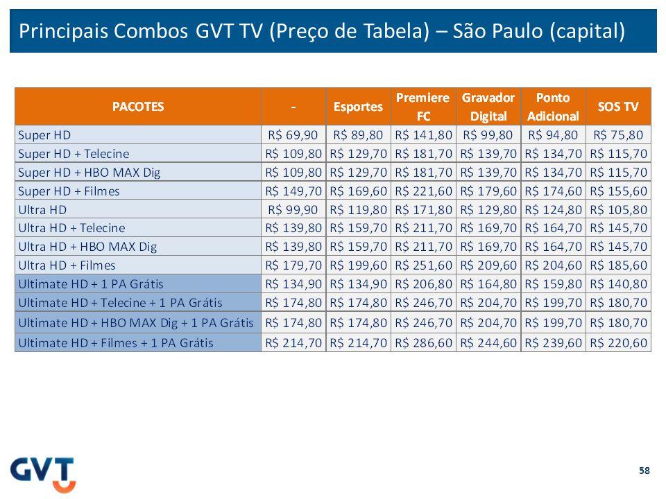 Principais Combos GVT TV (Preço de Tabela) – São Paulo (capital)