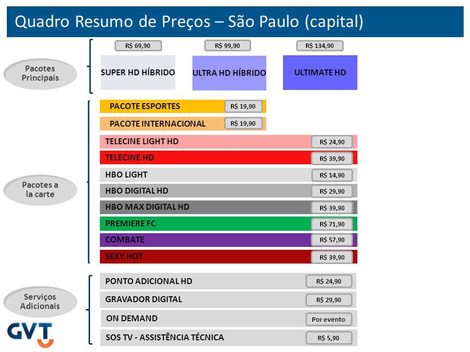 Quadro Resumo de Preços – São Paulo (capital)