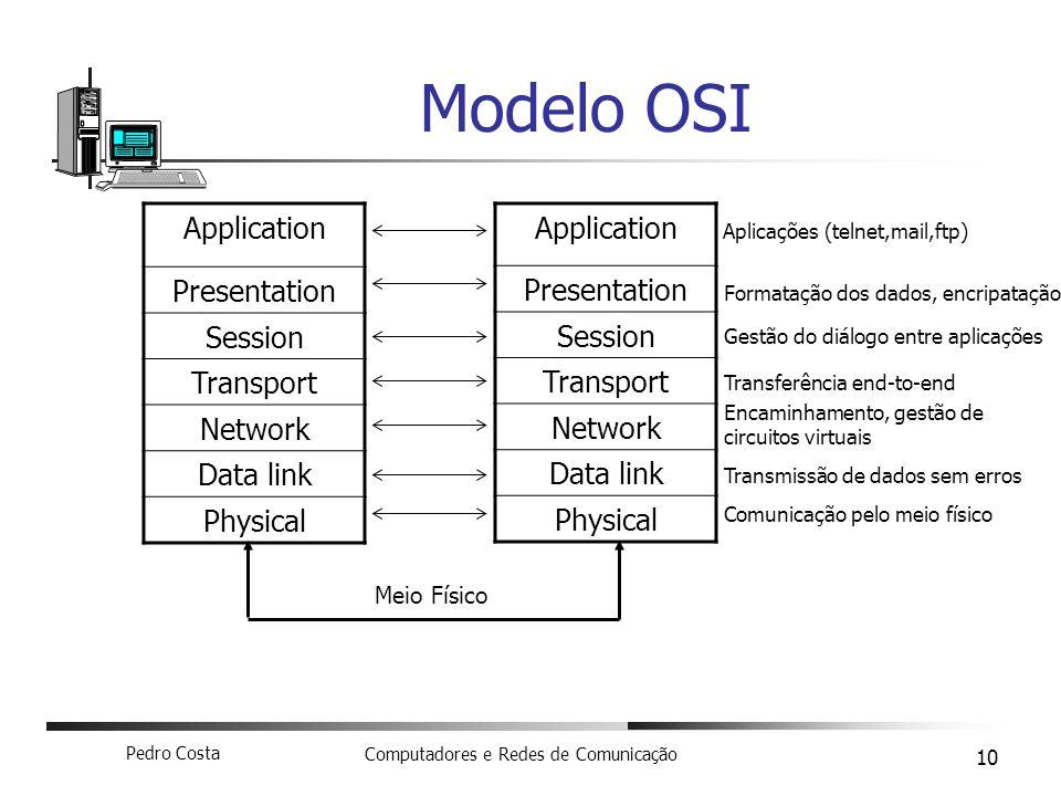 Modelo OSI Application Presentation Session Transport Network