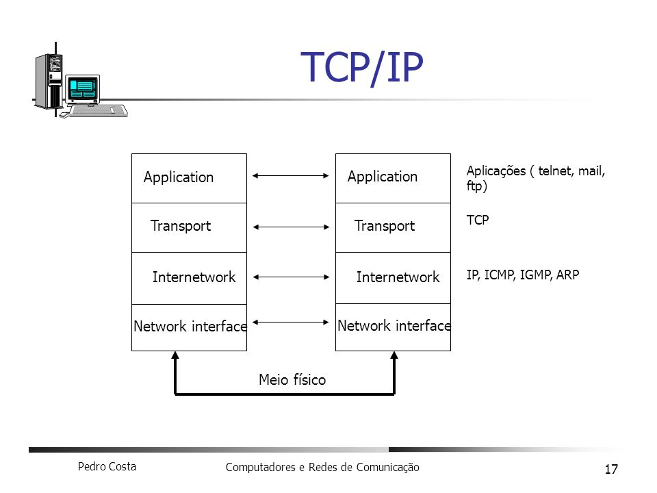 TCP/IP Application Application Transport Transport Internetwork