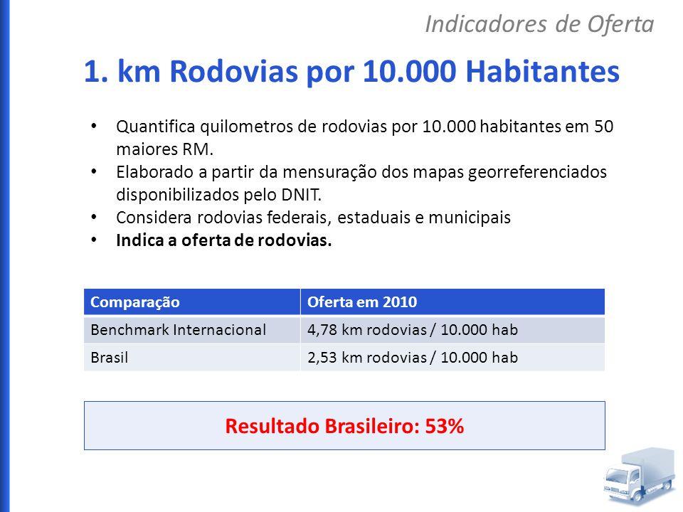 Resultado Brasileiro: 53%