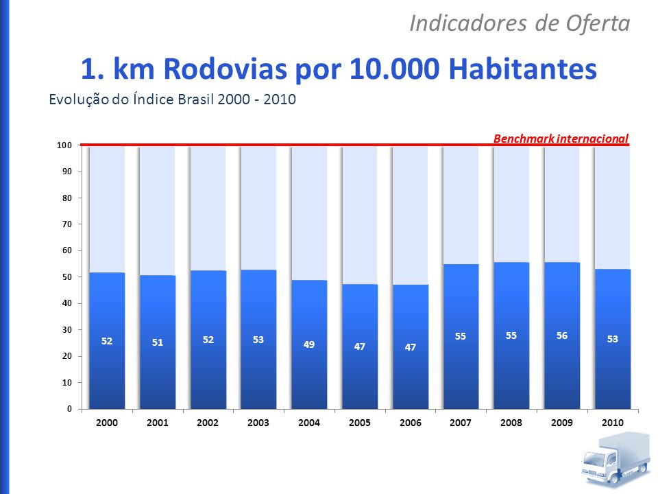 1. km Rodovias por 10.000 Habitantes