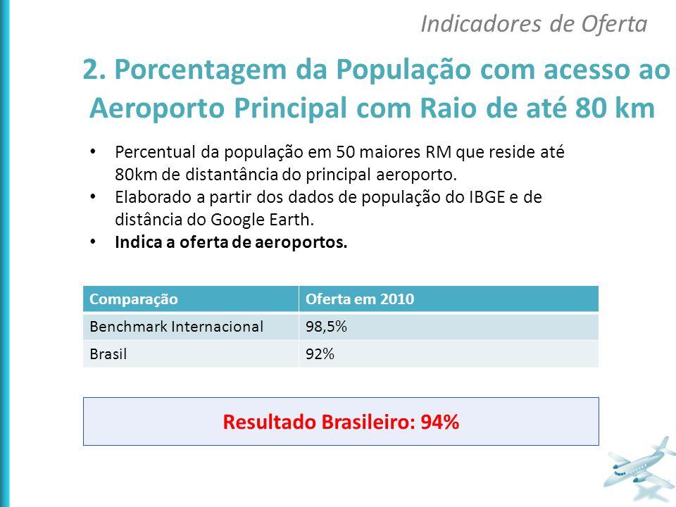 Resultado Brasileiro: 94%