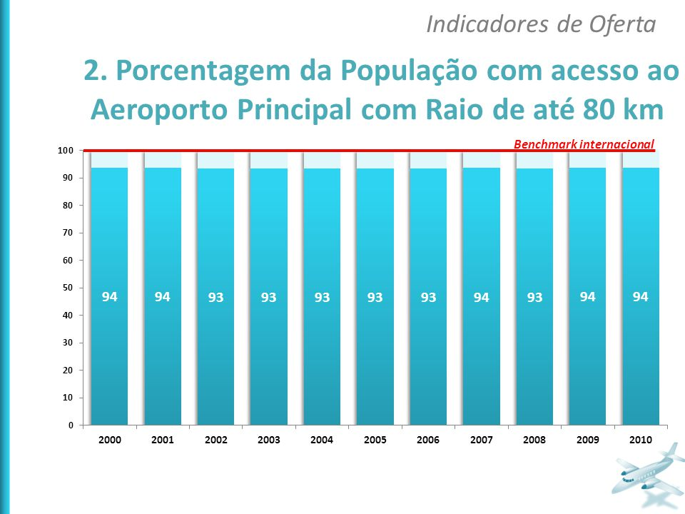 2. Porcentagem da População com acesso ao