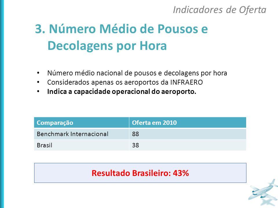 Resultado Brasileiro: 43%