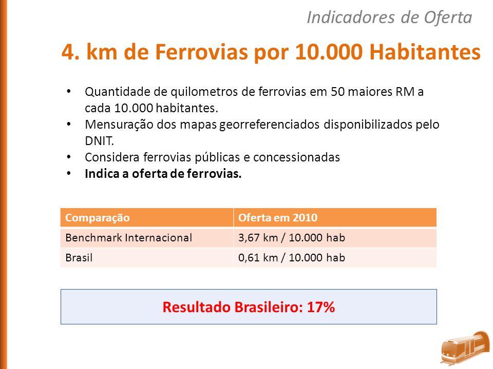 Resultado Brasileiro: 17%