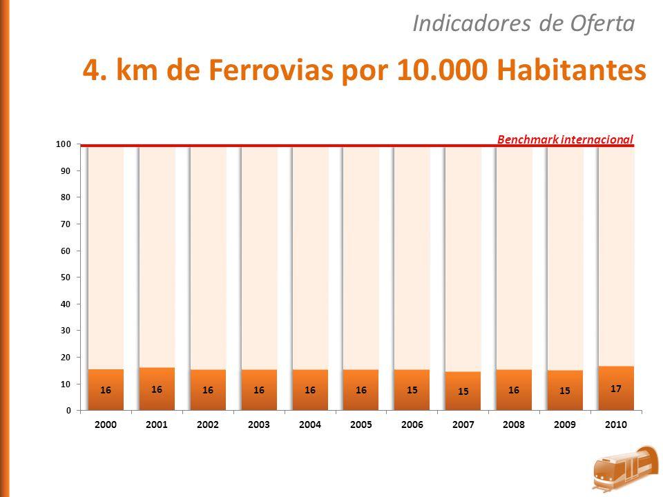 4. km de Ferrovias por 10.000 Habitantes