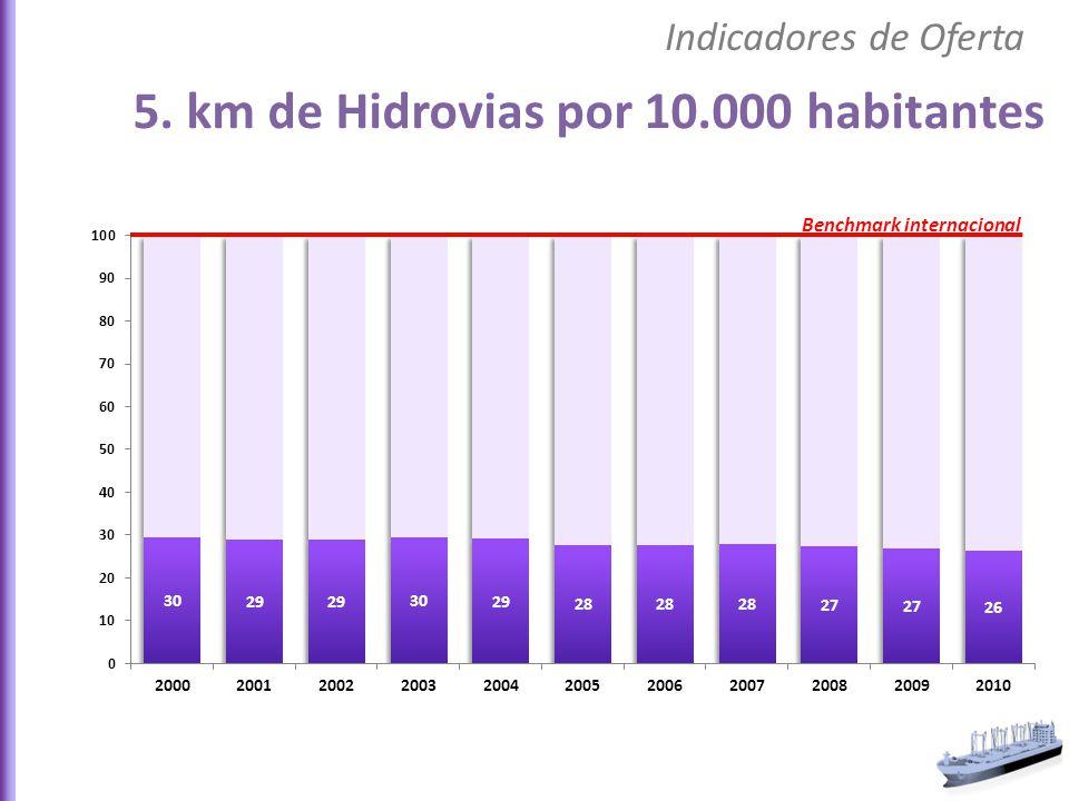 5. km de Hidrovias por 10.000 habitantes