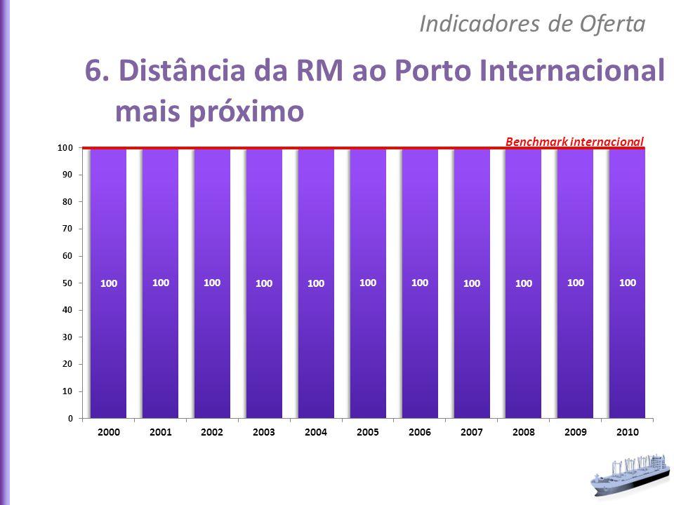 6. Distância da RM ao Porto Internacional mais próximo