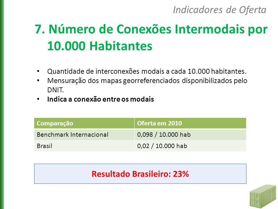 Resultado Brasileiro: 23%