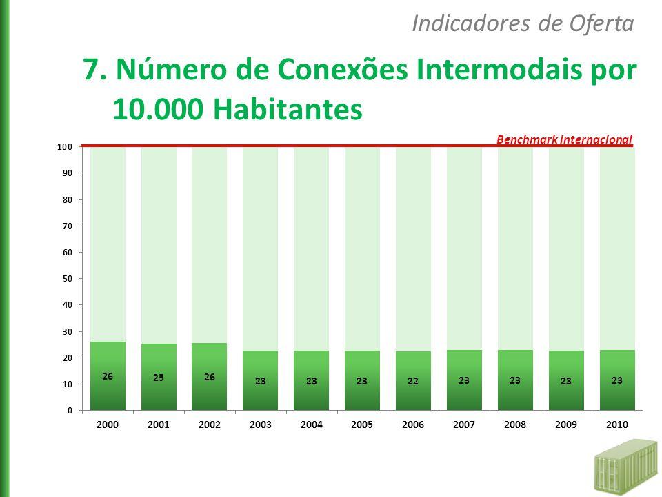 7. Número de Conexões Intermodais por 10.000 Habitantes