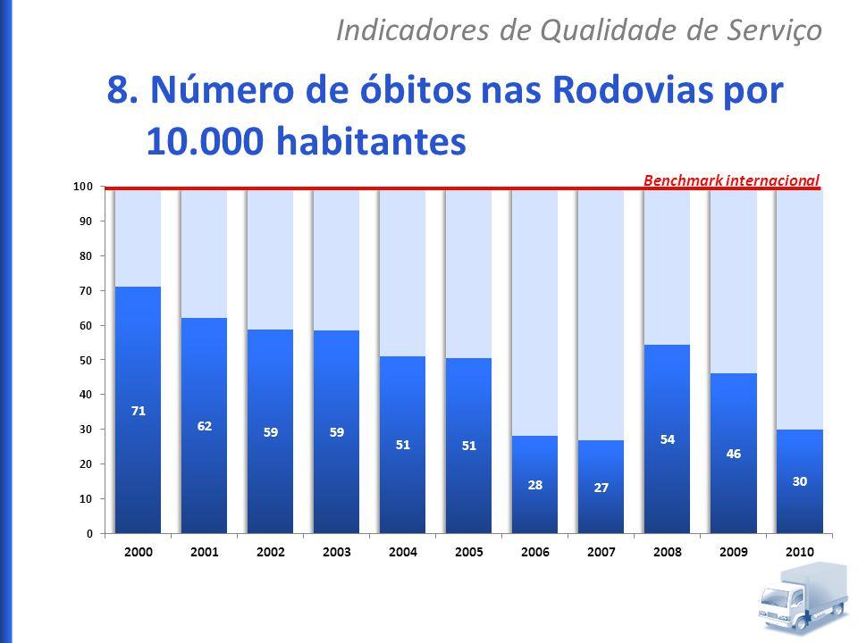 8. Número de óbitos nas Rodovias por 10.000 habitantes