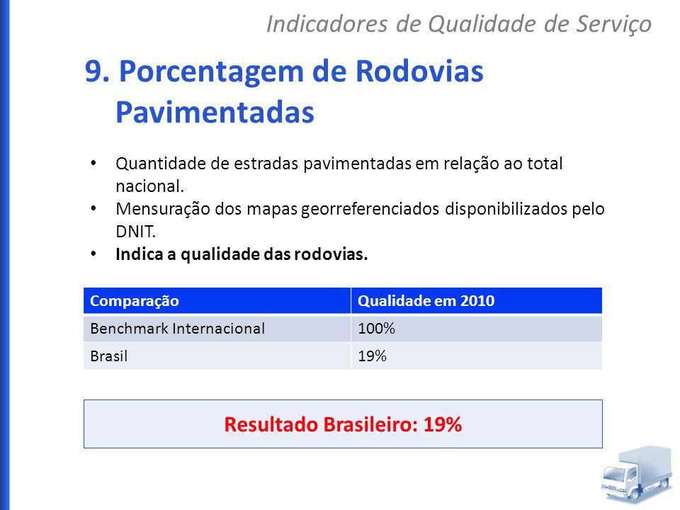Resultado Brasileiro: 19%
