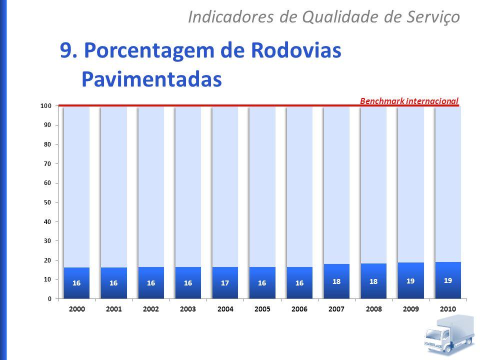 9. Porcentagem de Rodovias Pavimentadas