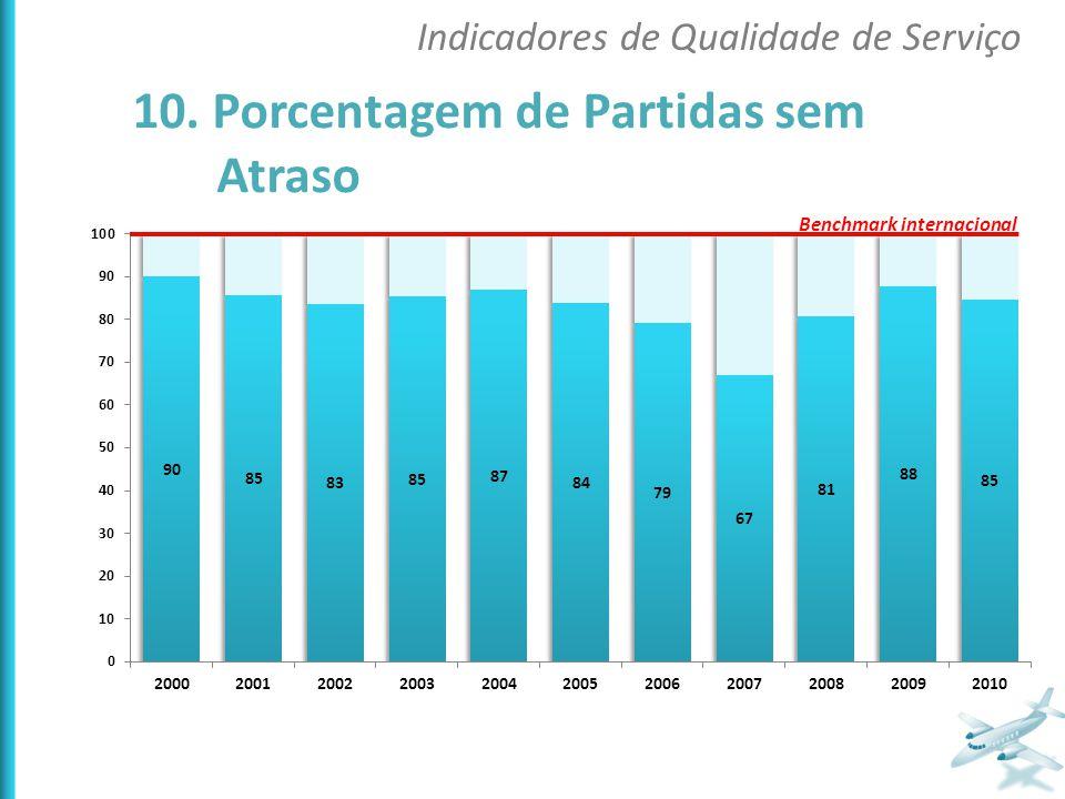 10. Porcentagem de Partidas sem Atraso