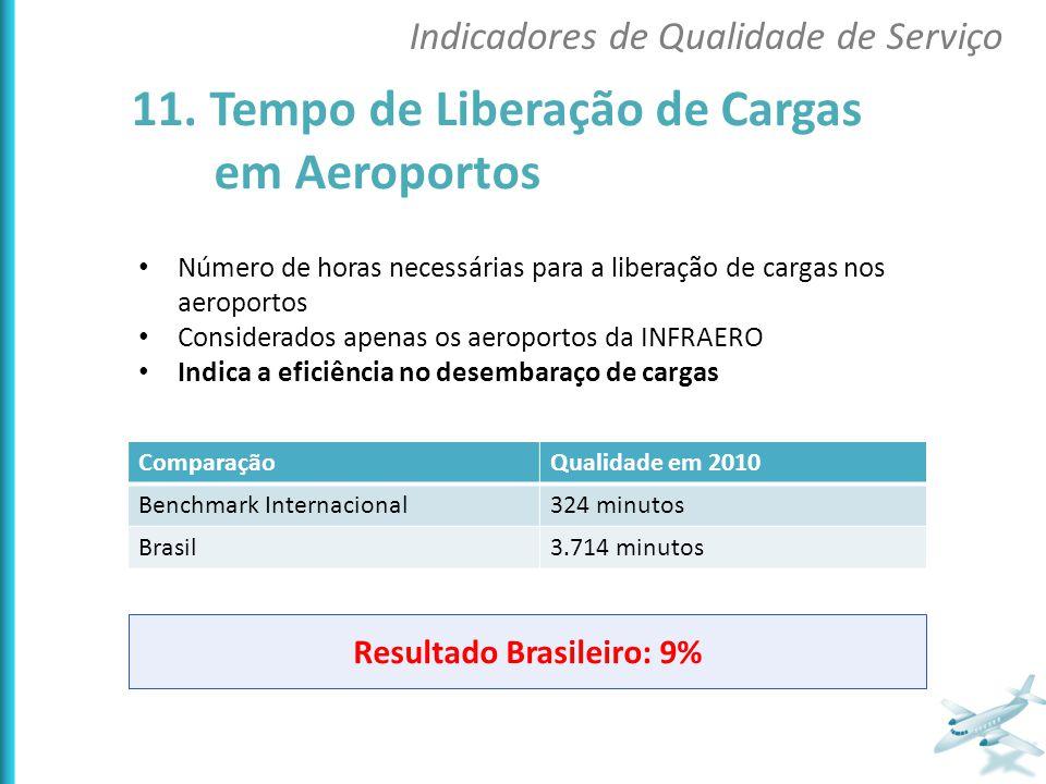 Resultado Brasileiro: 9%