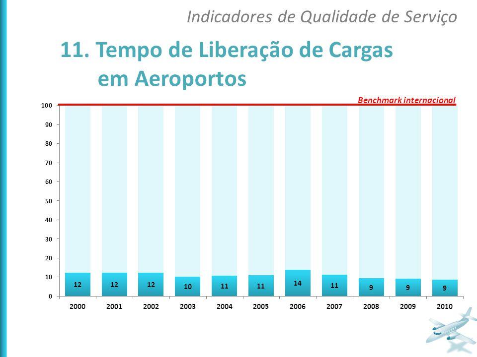 11. Tempo de Liberação de Cargas em Aeroportos