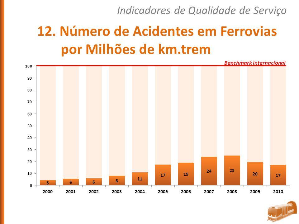 12. Número de Acidentes em Ferrovias por Milhões de km.trem