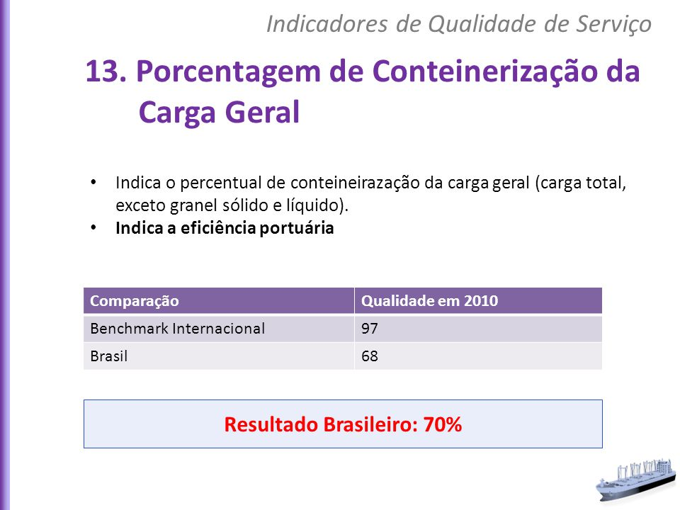 Resultado Brasileiro: 70%