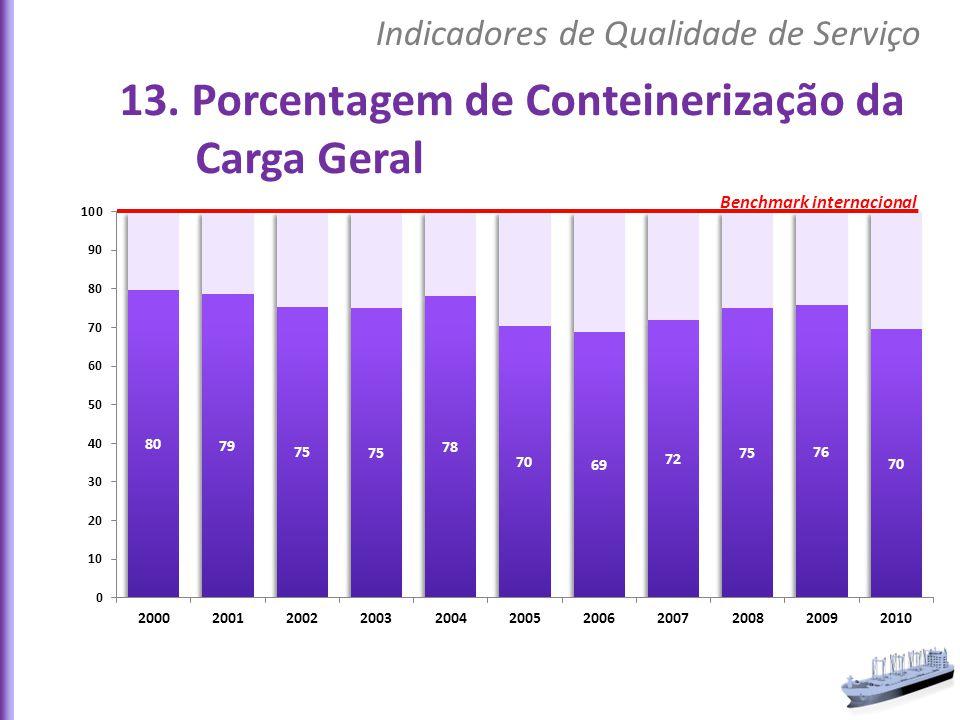 13. Porcentagem de Conteinerização da Carga Geral