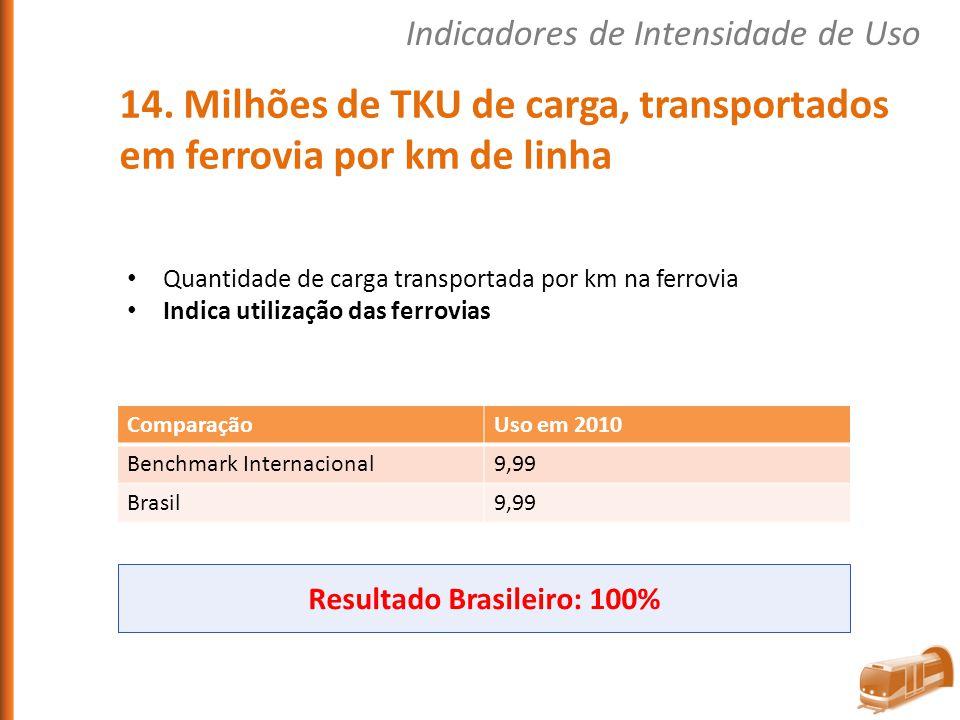 Resultado Brasileiro: 100%