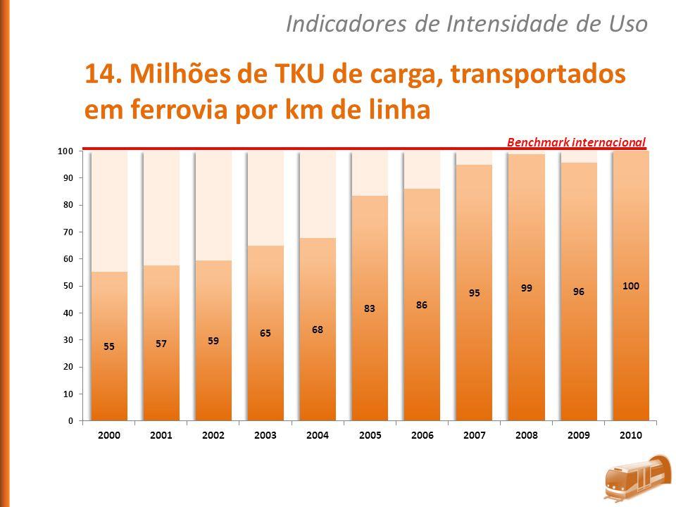 14. Milhões de TKU de carga, transportados em ferrovia por km de linha
