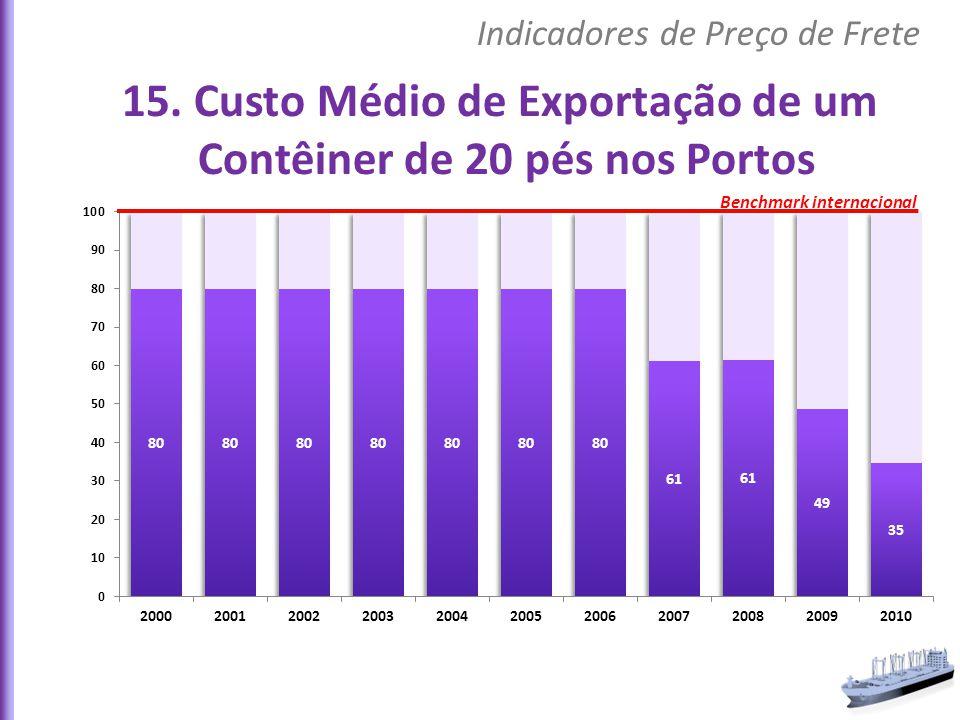 15. Custo Médio de Exportação de um Contêiner de 20 pés nos Portos