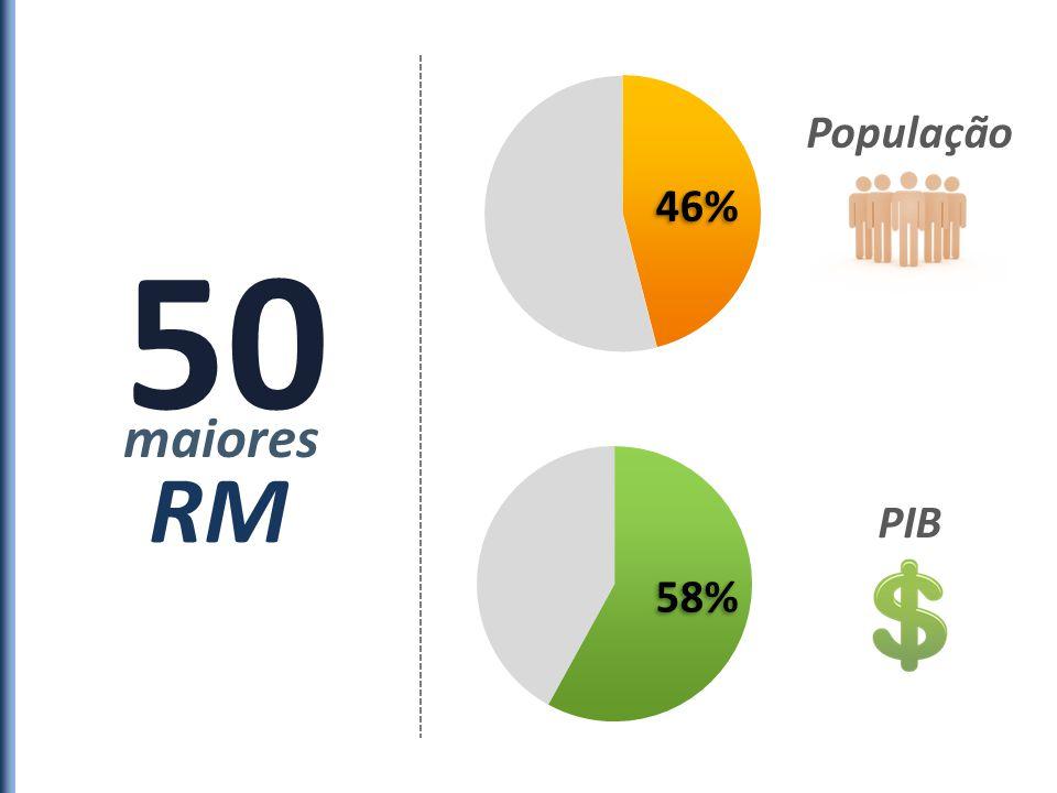 População 46% 50 maiores RM PIB 58%