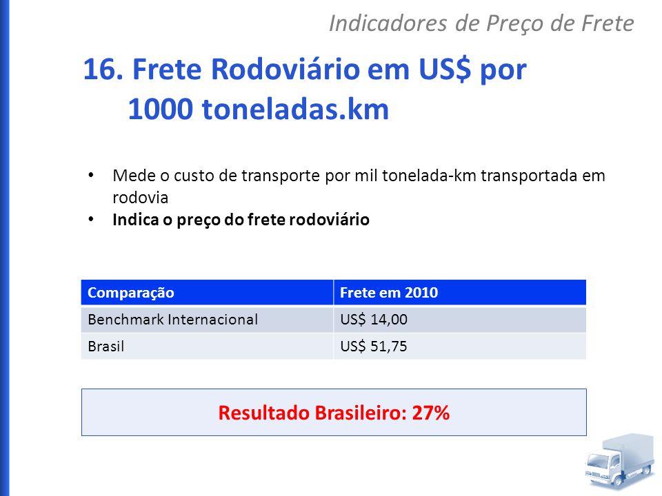 Resultado Brasileiro: 27%