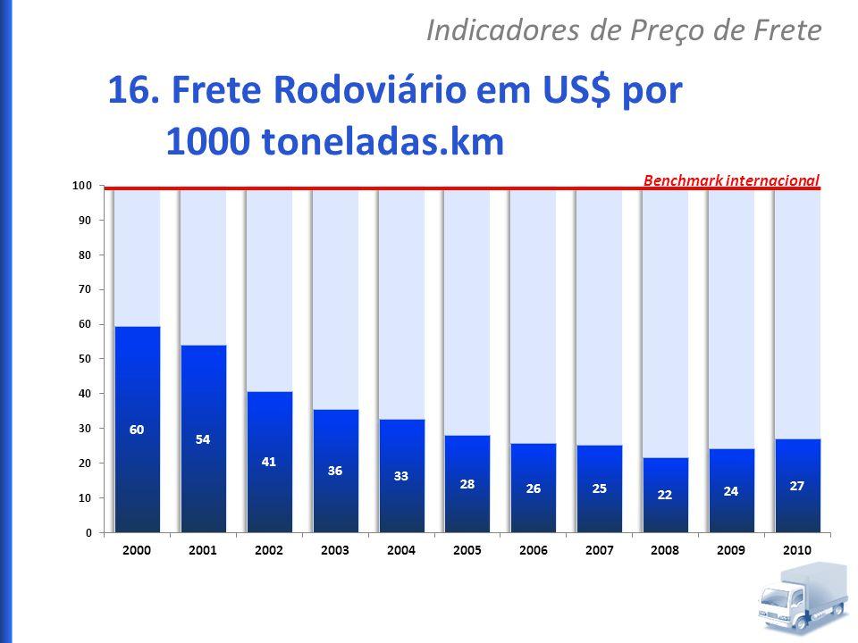 16. Frete Rodoviário em US$ por 1000 toneladas.km