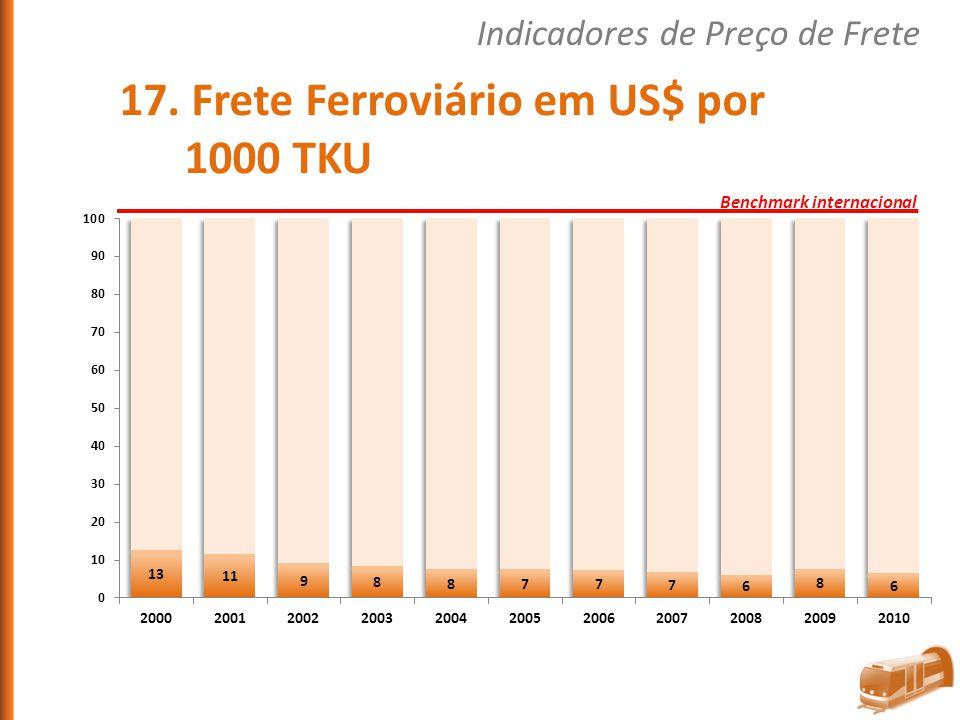 17. Frete Ferroviário em US$ por 1000 TKU