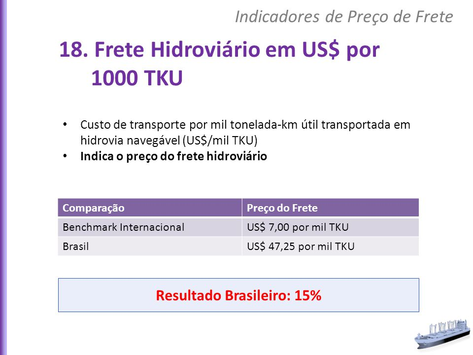Resultado Brasileiro: 15%