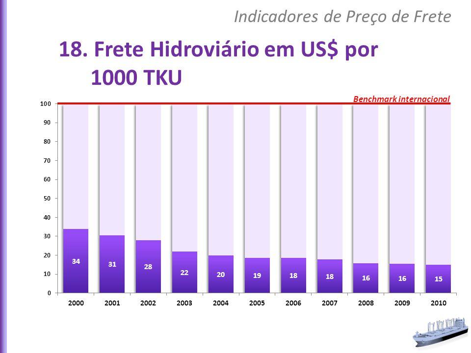 18. Frete Hidroviário em US$ por 1000 TKU