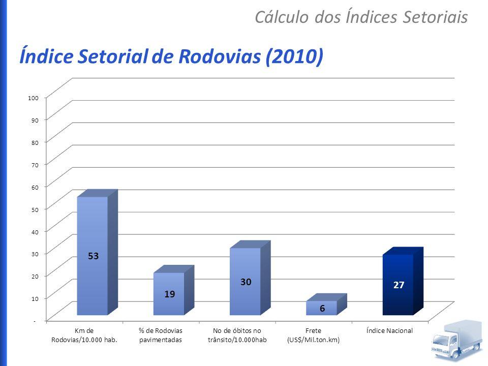 Índice Setorial de Rodovias (2010)