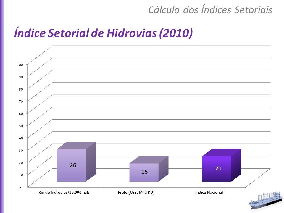Índice Setorial de Hidrovias (2010)