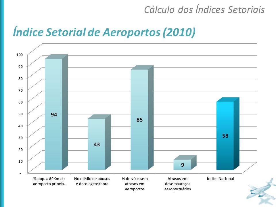 Índice Setorial de Aeroportos (2010)