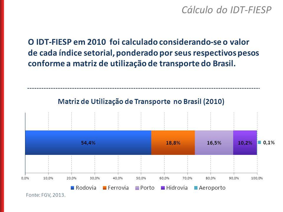 Matriz de Utilização de Transporte no Brasil (2010)