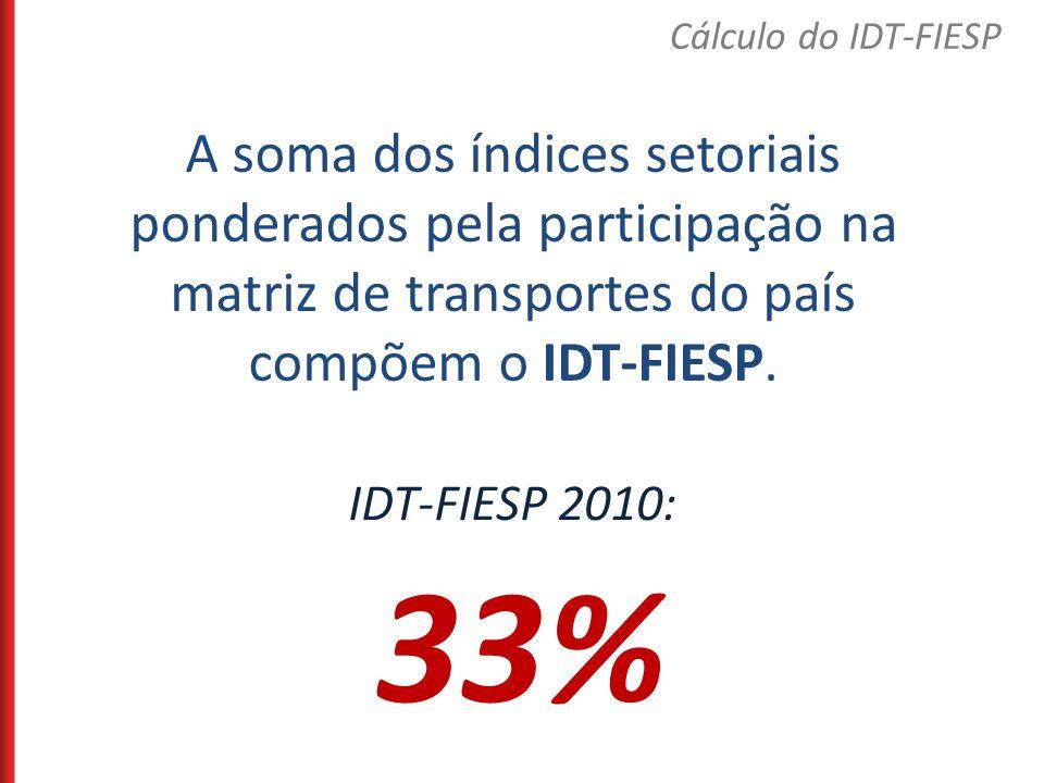 Cálculo do IDT-FIESP A soma dos índices setoriais ponderados pela participação na matriz de transportes do país compõem o IDT-FIESP.
